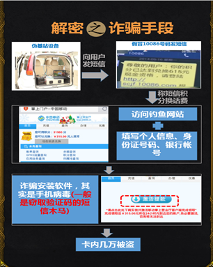手机管家:大学新生谨防七类电信诈骗
